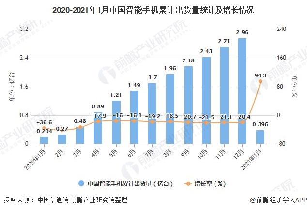 2020-2021年1月中国智能手机累计出货量统计及增长情况