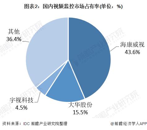 图表2:国内视频监控市场占有率(单位:%)