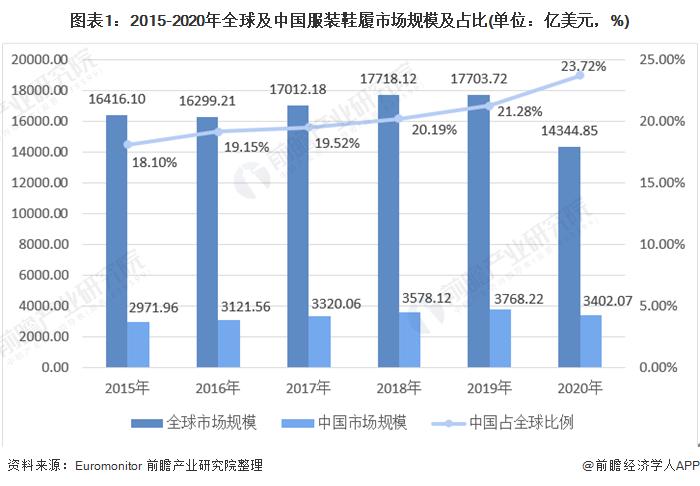 图外1:2015-2020年全球及中国服装鞋履市场周围及占比(单位:亿美元,%)