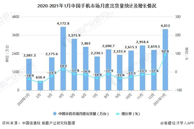 2020-2021年1月中国手机市场月度出货量统计及增长情况