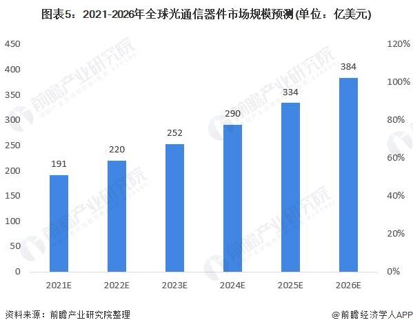 圖表5:2021-2026年全球光通信器件市場規模預測(單位:億美元)