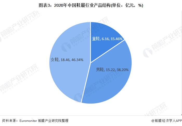 图外3:2020年中国鞋实走业产品组织(单位:亿元,%)