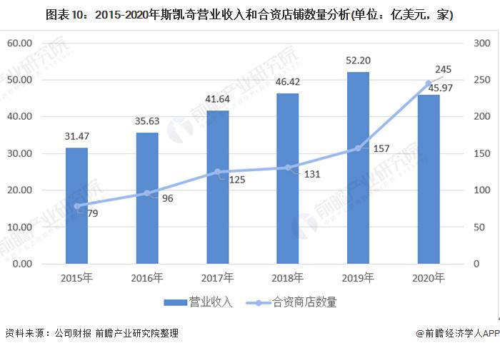 图外10:2015-2020年斯凯奇业务收好和相符资店铺数目分析(单位:亿美元,家)