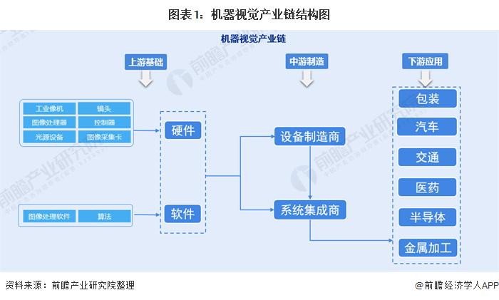 图表1:机器视觉产业链结构图