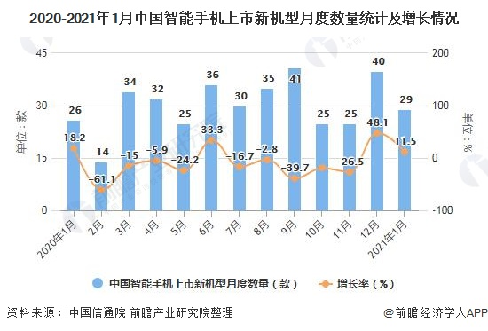 2020-2021年1月中国智能手机上市新机型月度数量统计及增长情况