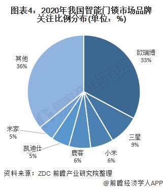 图表4:2020年我国智能门锁市场品牌关注比例分布(单位:%)