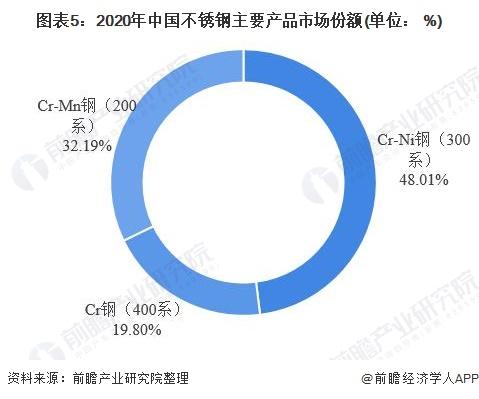 图表5:2020年中国不锈钢主要产品市场份额(单位: %)