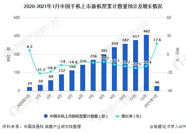 2020-2021年1月中国手机上市新机型累计数量统计及增长情况