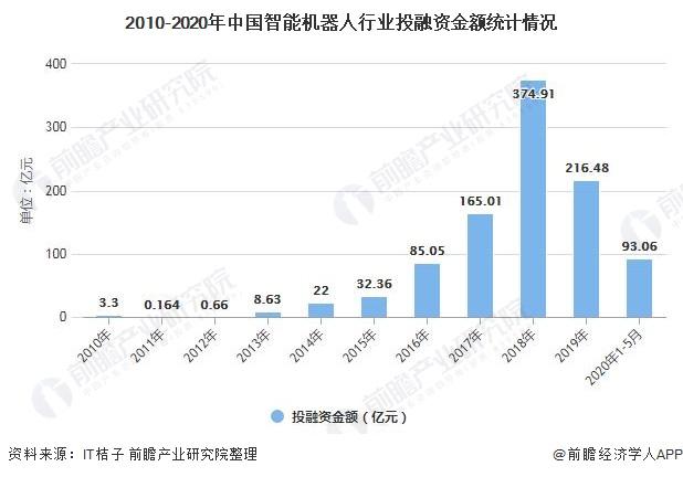 2010-2020年中国智能机器人行业投融资金额统计情况