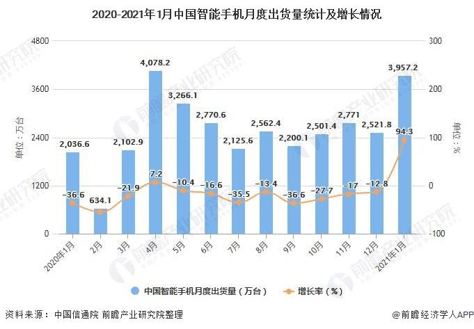 2020-2021年1月中国智能手机月度出货量统计及增长情况