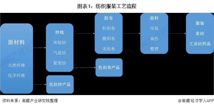 图表1:纺织服装工艺流程