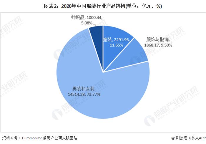 图外2:2020年中国服装走业产品组织(单位:亿元,%)
