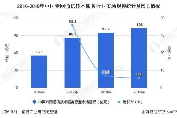 2016-2019年中国专网通信技术服务行业市场规模统计及增长情况