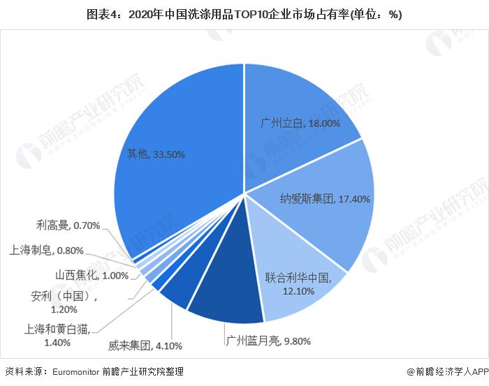 圖表4:2020年中國洗滌用品TOP10企業市場占有率(單位:%)