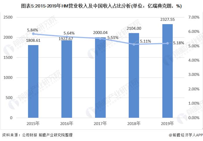 图外5:2015-2019年HM业务收好及中国收好占比分析(单位:亿瑞典克朗,%)