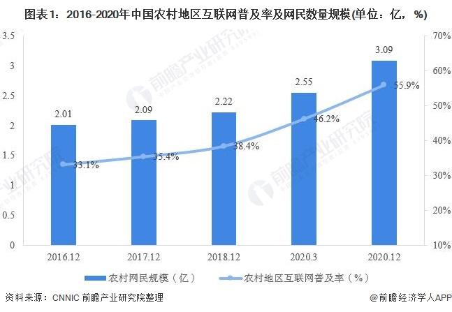 圖表1:2016-2020年中國農村地區互聯網普及率及網民數量規模(單位:億,%)