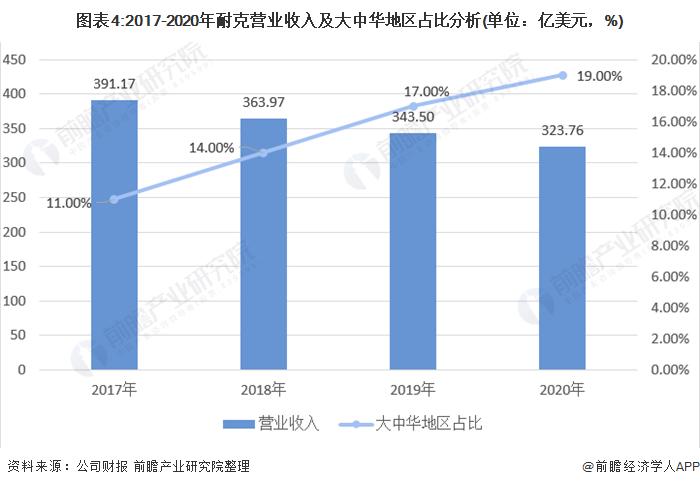图外4:2017-2020年耐克业务收好及大中华地区占比分析(单位:亿美元,%)