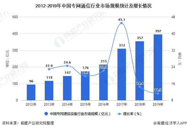 2012-2019年中国专网通信行业市场规模统计及增长情况
