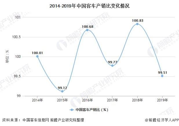 2014-2019年中国客车产销比变化情况