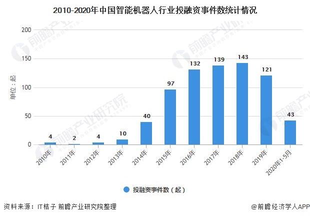 2010-2020年中国智能机器人行业投融资事件数统计情况