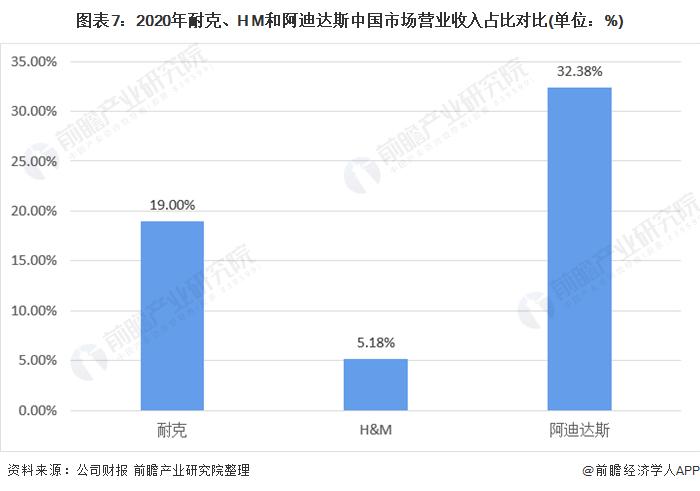 图外7:2020年耐克、H M和阿迪达斯中国市场业务收好占比对比(单位:%)
