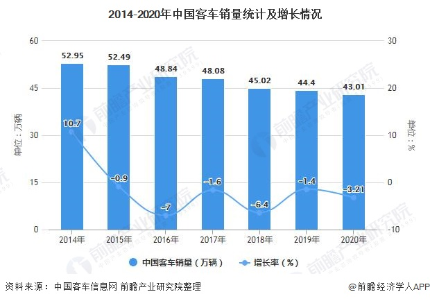 2014-2020年中国客车销量统计及增长情况
