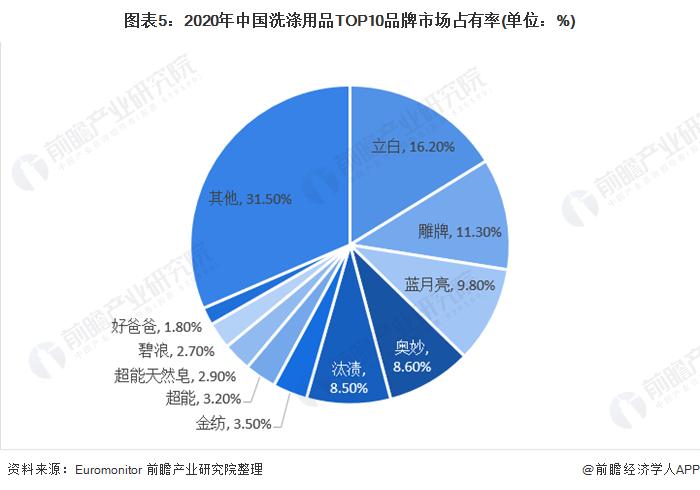 圖表5:2020年中國洗滌用品TOP10品牌市場占有率(單位:%)