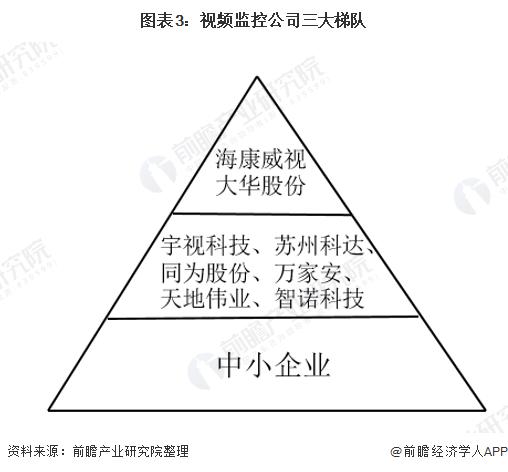 图表3:视频监控公司三大梯队