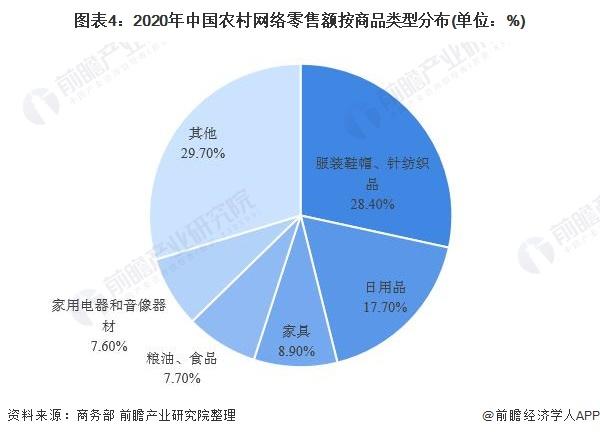 圖表4:2020年中國農村網絡零售額按商品類型分布(單位:%)