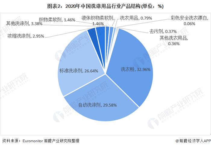 圖表2:2020年中國洗滌用品行業產品結構(單位:%)