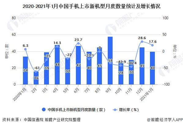 2020-2021年1月中国手机上市新机型月度数量统计及增长情况