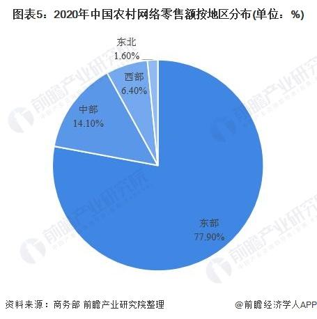 圖表5:2020年中國農村網絡零售額按地區分布(單位:%)