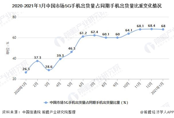 2020-2021年1月中国市场5G手机出货量占同期手机出货量比重变化情况