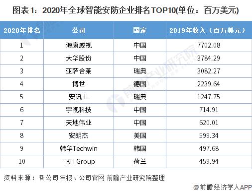 图表1:2020年全球智能安防企业排名TOP10(单位:百万美元)