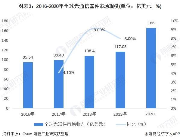 圖表3:2016-2020年全球光通信器件市場規模(單位:億美元,%)
