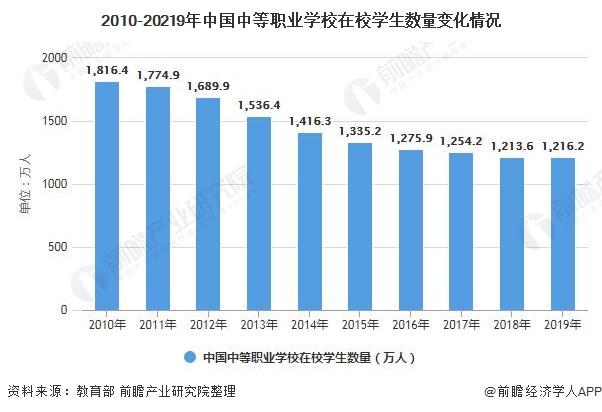 2010-20219年中国中等职业学校在校学生数量变化情况