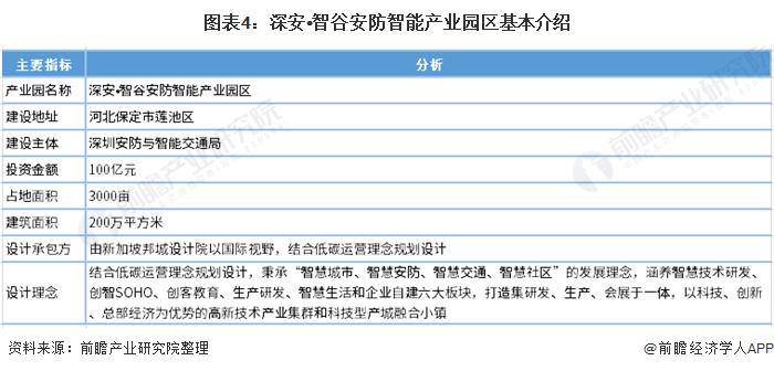 图表4:深安•智谷安防智能产业园区基本介绍