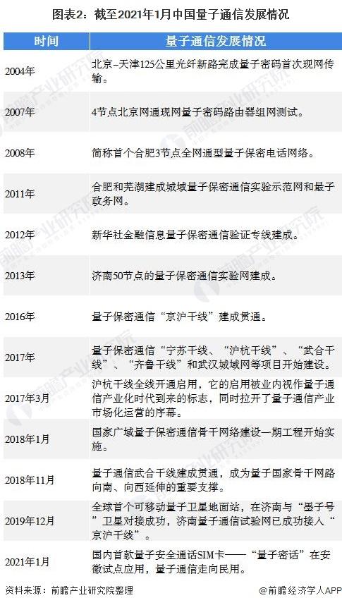 圖表2:截至2021年1月中國量子通信發展情況