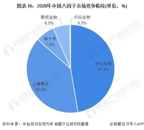 图表16:2020年中国八因子市场竞争格局(单位,%)