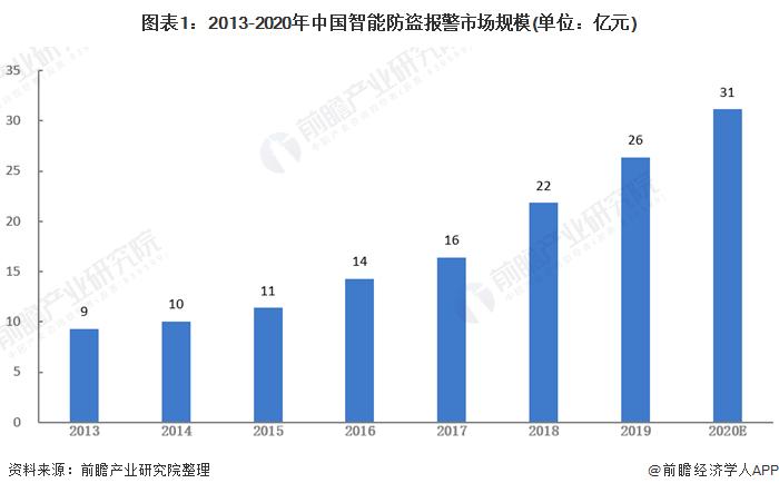 图表1:2013-2020年中国智能防盗报警市场规模(单位:亿元)