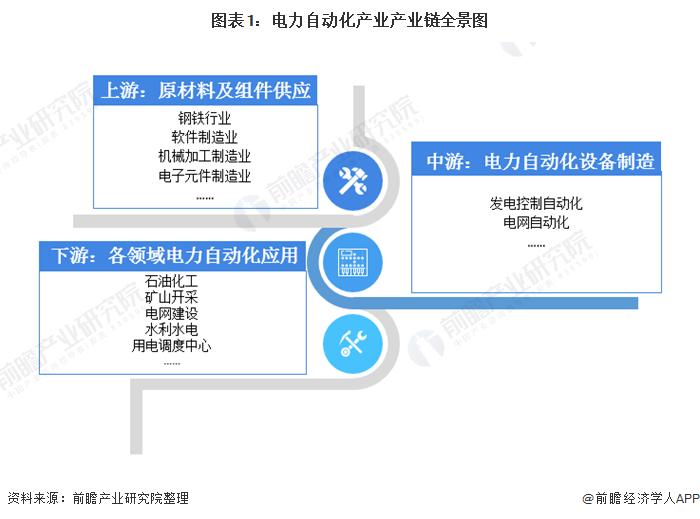 图表1:官网自动化产业产业链全景图
