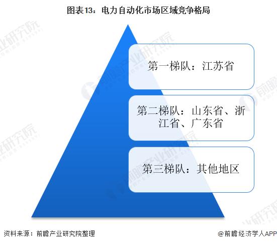 图表13:官网自动化市场区域竞争格局