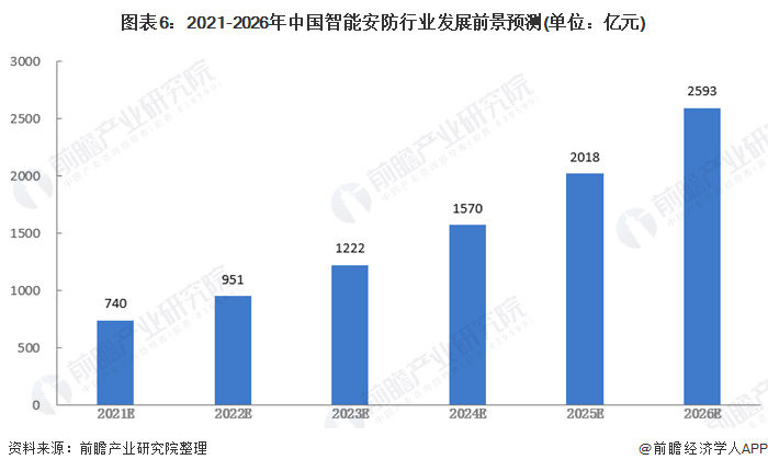 图表6:2021-2026年中国智能安防行业发展前景预测(单位:亿元)