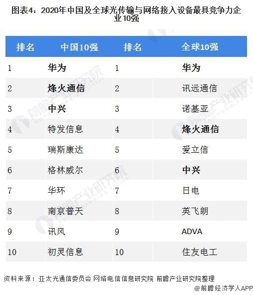 图表4:2020年中国及全球光传输与网络接入设备最具竞争力企业10强