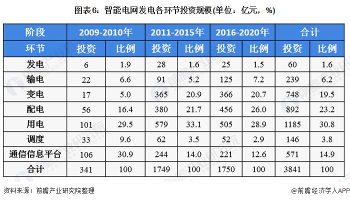 图表6:智能千赢发电各环节投资规模(单位:亿元,%)