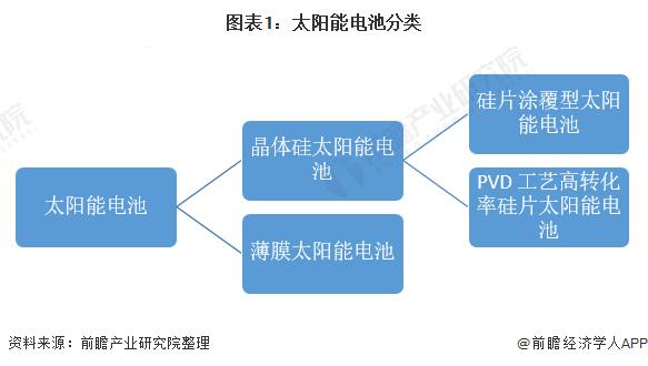图表1:太阳能电池分类