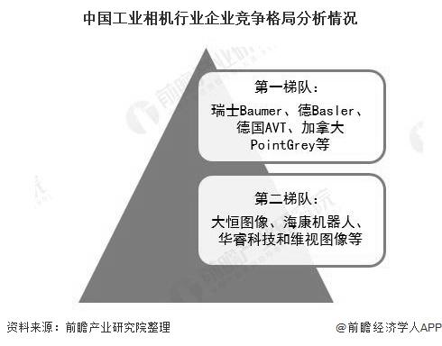 中国工业相机行业企业竞争格局分析情况