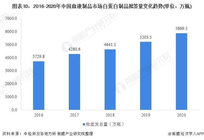 图表10:2016-2020年中国血液制品市场白蛋白制品批签量变化趋势(单位:万瓶)