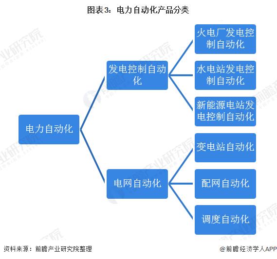 图表3:官网自动化产品分类
