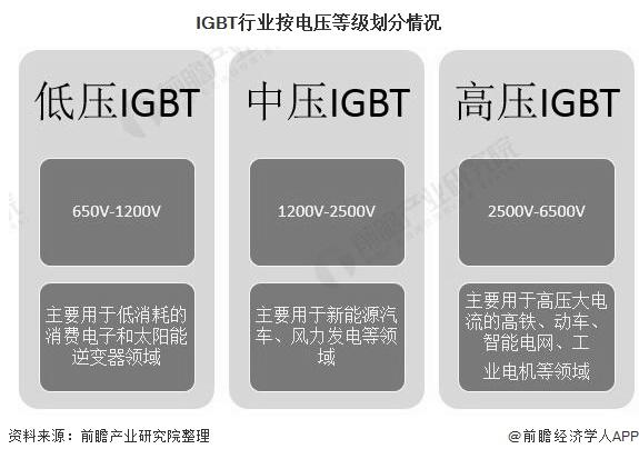 IGBT行业按电压等级划分情况